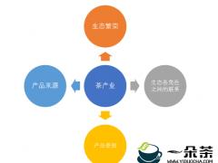 印度茶叶委员会表示茶叶行业也用区块链技术