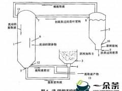 速溶茶加工工艺介绍