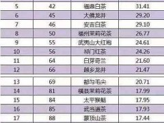中国顶级茶叶排行榜大全